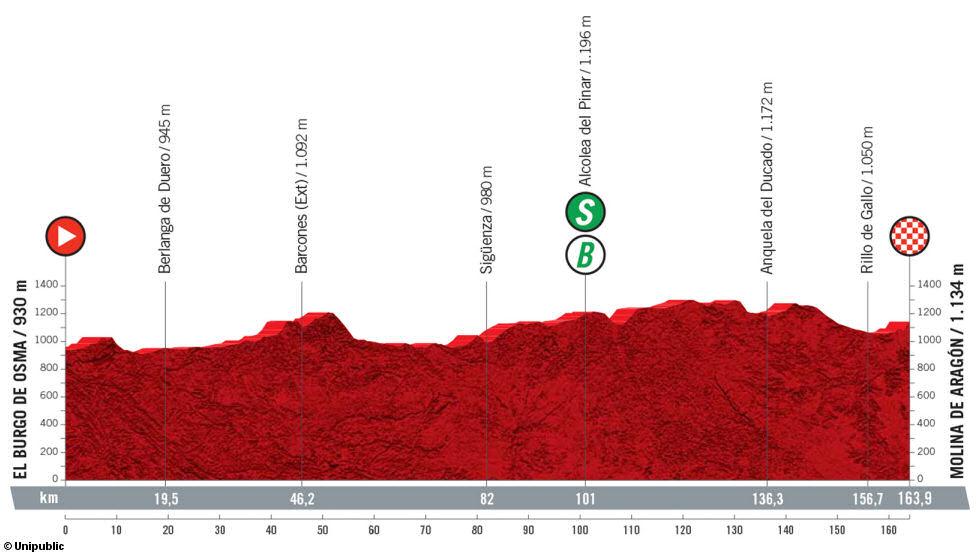 La Vuelta ciclista a España 2021 en Anquela y Rillo
